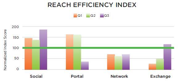reach efficiency index