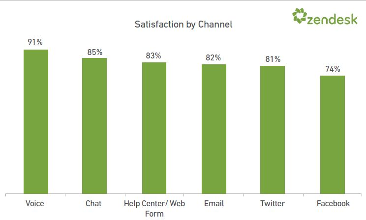 support channel satisfaction rate