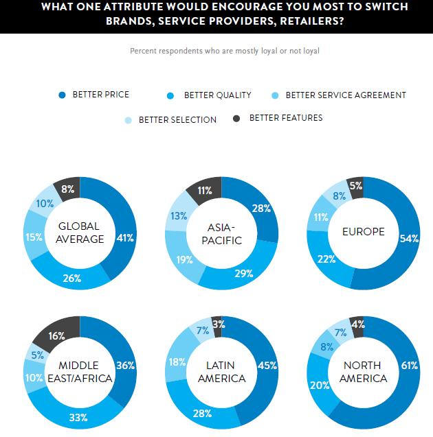 Switching brands by customers - countrywise