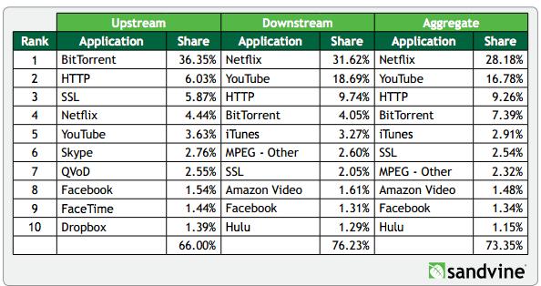 upstream-downstream share