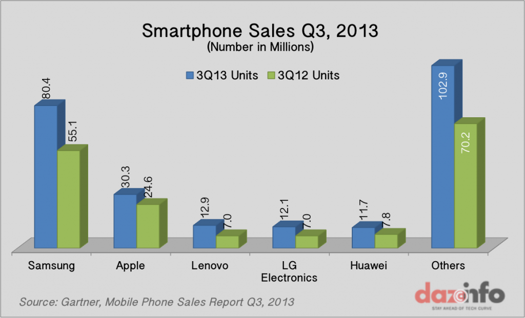 Worldwide Smartphone Sales Q3 2013