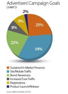 Advertiser's Campaign Goals