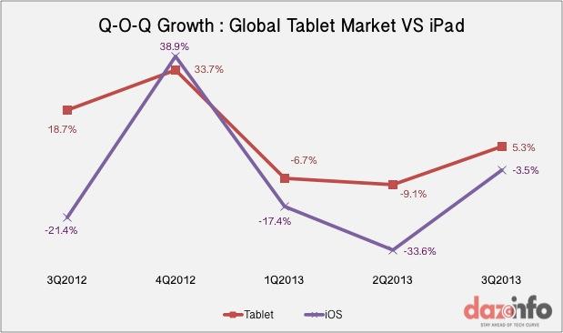 Apple iPad Q-O-Q growth