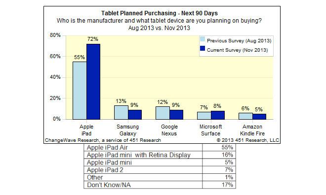 Apple iPad Sales Holiday Season 2013
