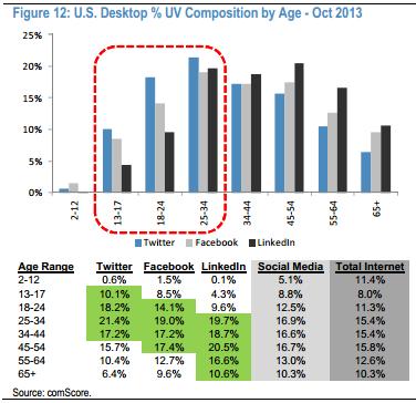 Desktop U.S users Social media