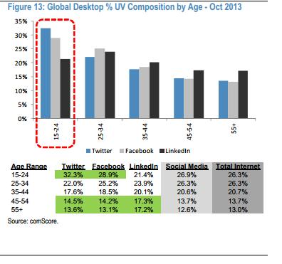 Desktop global users Social media