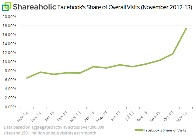 Facebook share of overall visits1 in november 2013