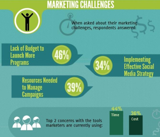 Marketing challenges