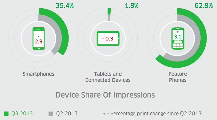 Mobile Ad Market India Q3 2013 By Device
