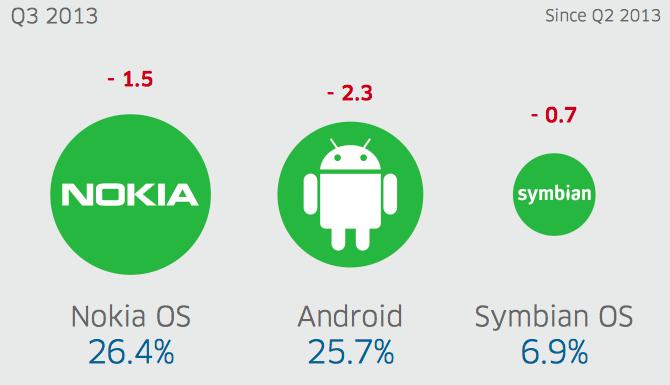Mobile Ad Market India Q3 2013 OS