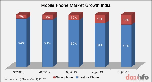 Mobile Phone Market Growth India Q3 2013