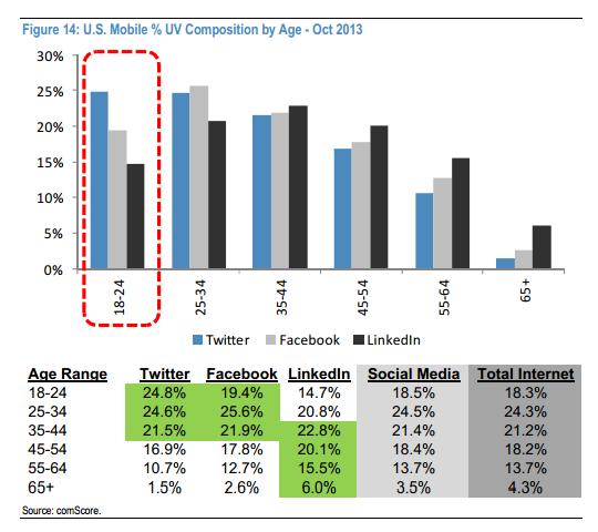 Mobile U.S social media