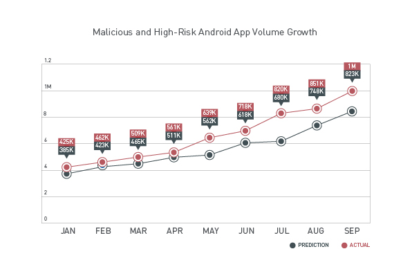 Mobile threat growth