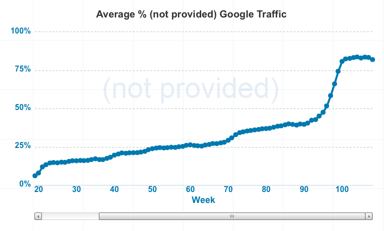 Google Search optimisation: Traffic From Not Provided Keywords