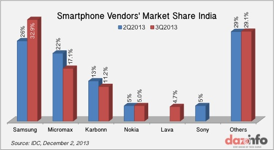 Smartphone Market India Q3 2013 - Vendors Share