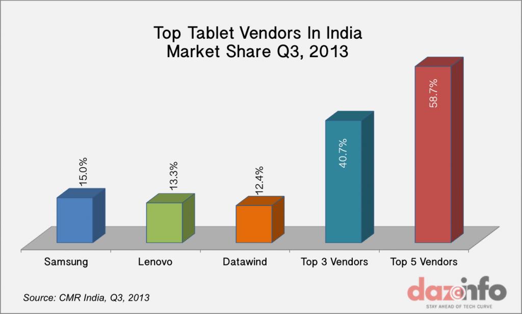 Tablet Market India Q3 2013