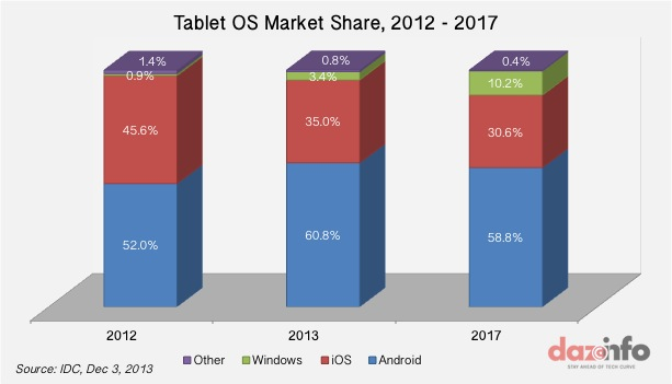 Worldwide Tablet shipments forecast 2017