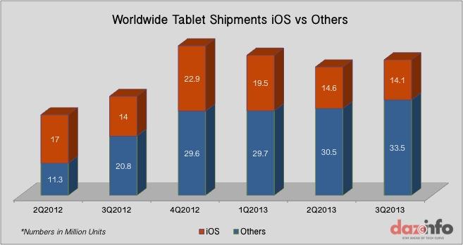 Tablet Shipments 2Q2012 - 3Q2013