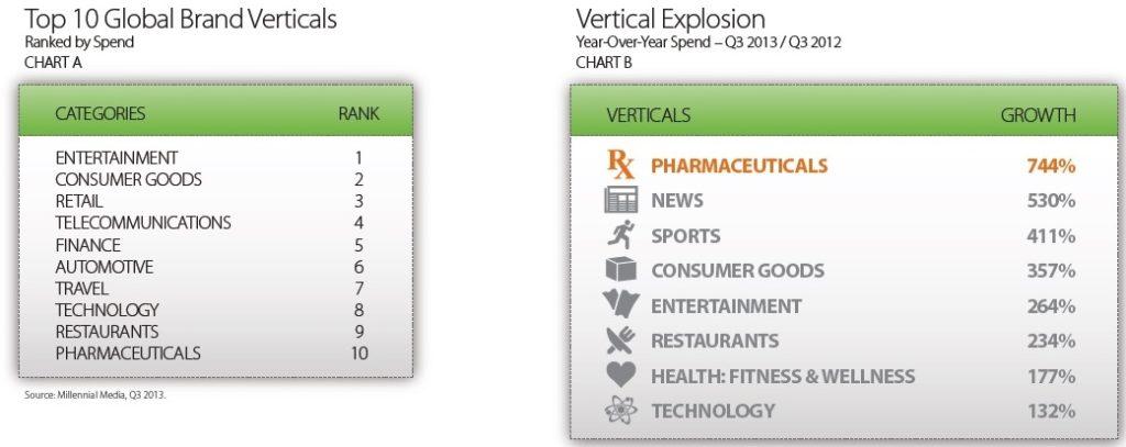 Top 10 Global Brand Vertical