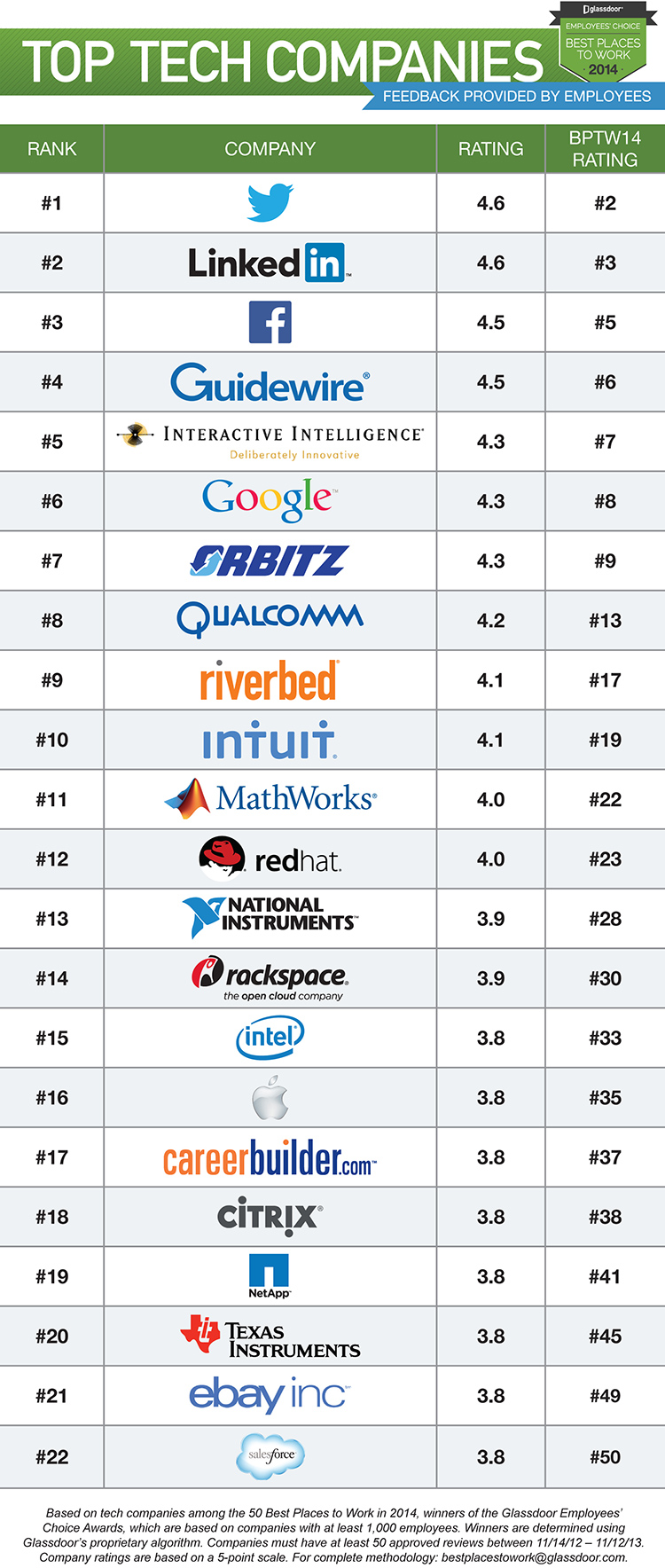 Top Tech Companies To Work 2014