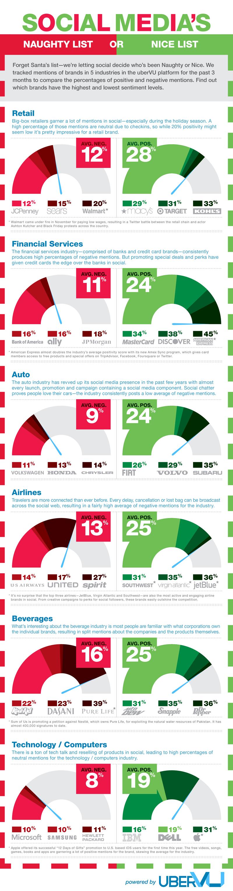 top brands on social media sites