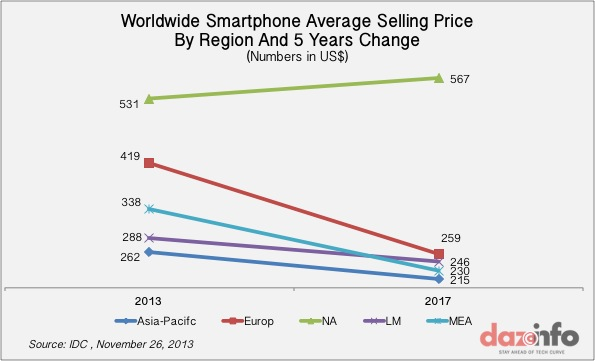 Worldwide Smartphone Average Selling price 2017
