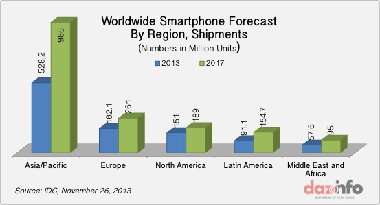 Worldwide Smartphone Shipments Forecast 2017