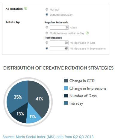 ad creative strategies