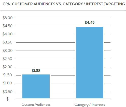custom audience vs category interest targeting