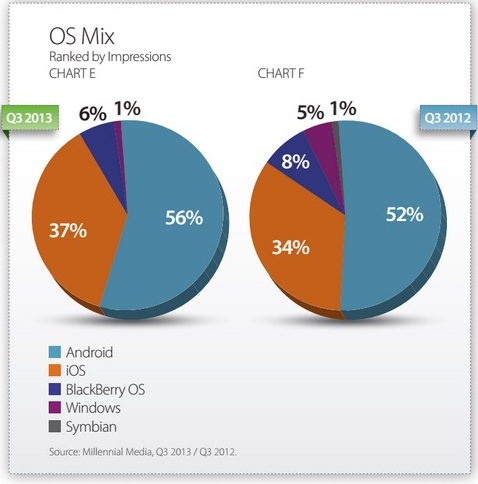 Market Share By OS 2013