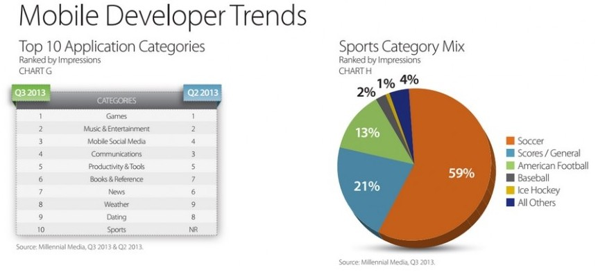 Developers Trend Ad Impressions Q3 2013