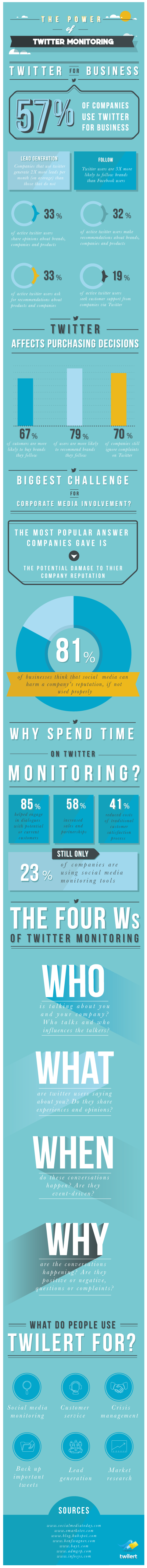 infographic twitter
