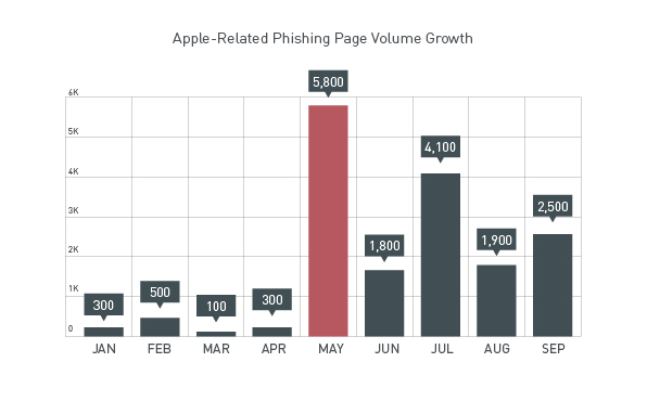 malware threats for apple