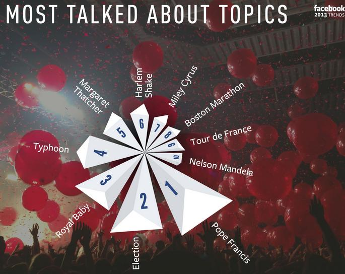 most talked about topics in 2013