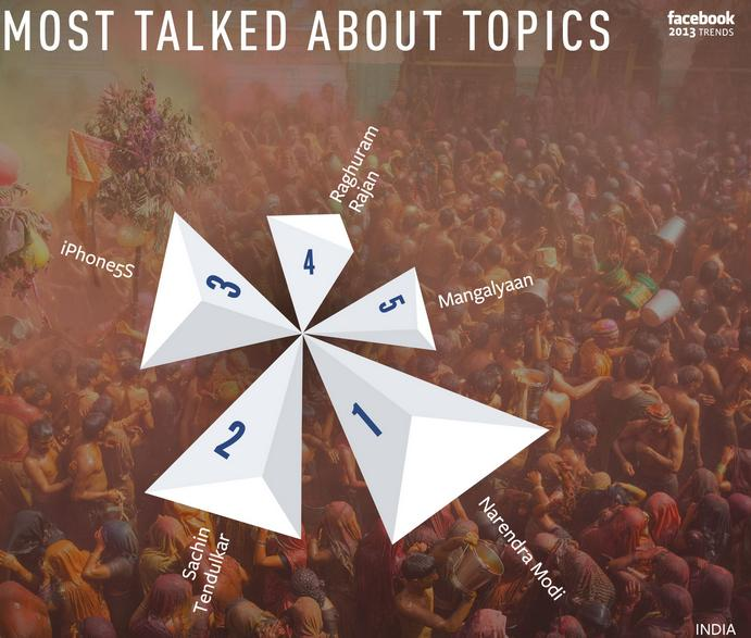 most talked about topics in India in 2013