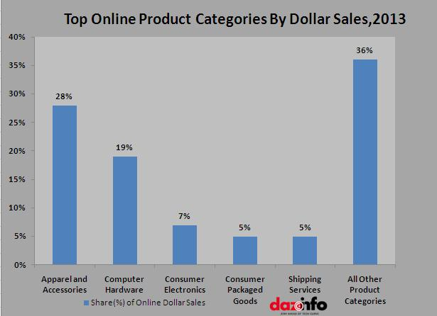 product categories in sales