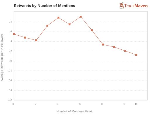 retweets by number of mentions