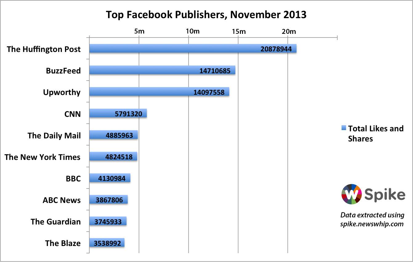 top ten publisher sites on facebook