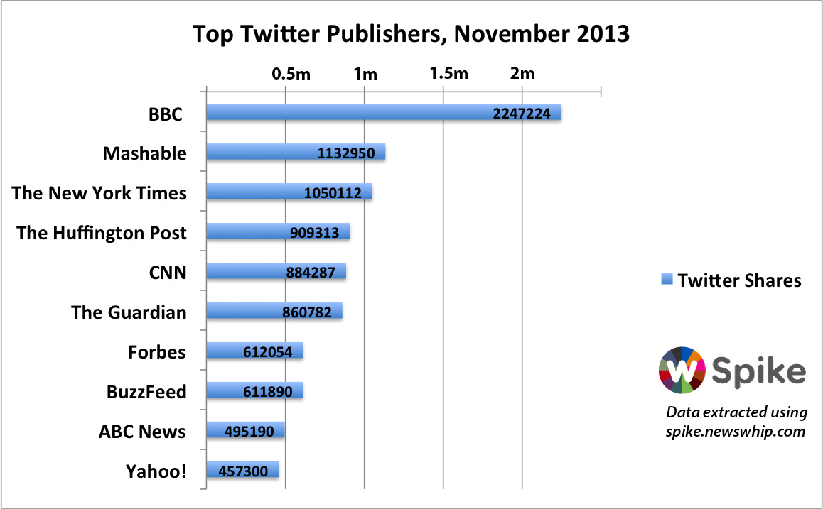 top ten publisher sites on twitter