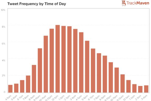 tweet frequency by time of day
