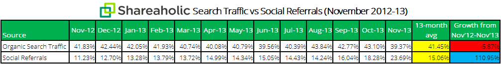 Website traffic distribution