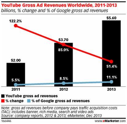 youtube gross ad revenue worldwide