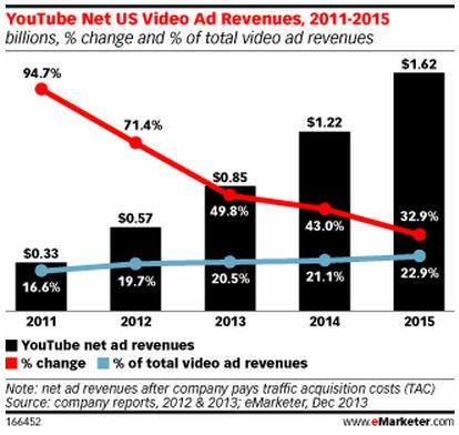 youtube net US ad revenue