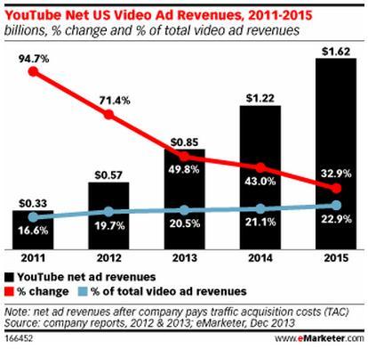 youtube net US ad revenue