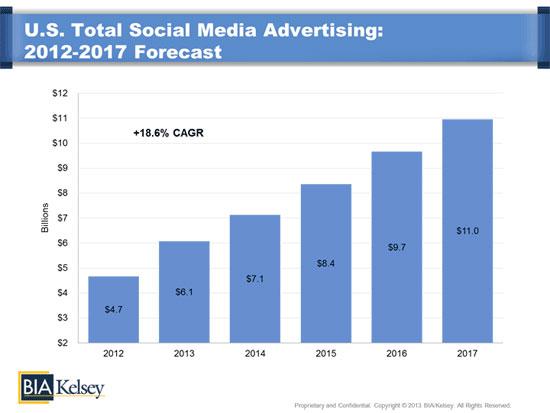 social ads spend