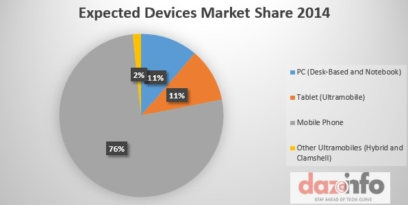2014-Market Share Estimated