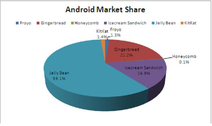 Google Android Market Share