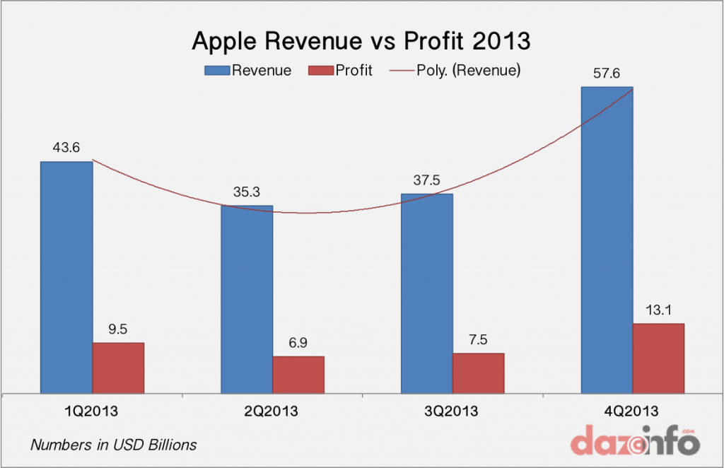 Apple Revenue Profit Q4 2014
