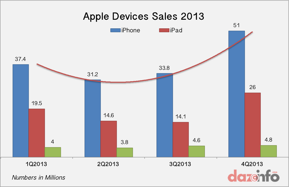Apple Inc. (AAPL) Record Revenue In Q4, 2013: But All Is ...