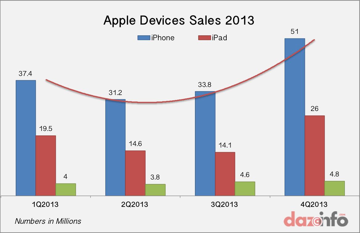 Good Sales of iPhones, Not iPads